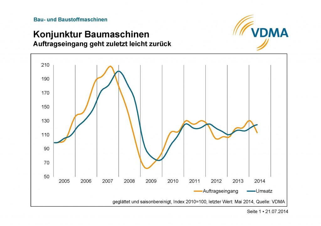 VDMA Konjunktur Juli Charts de_Seite_1