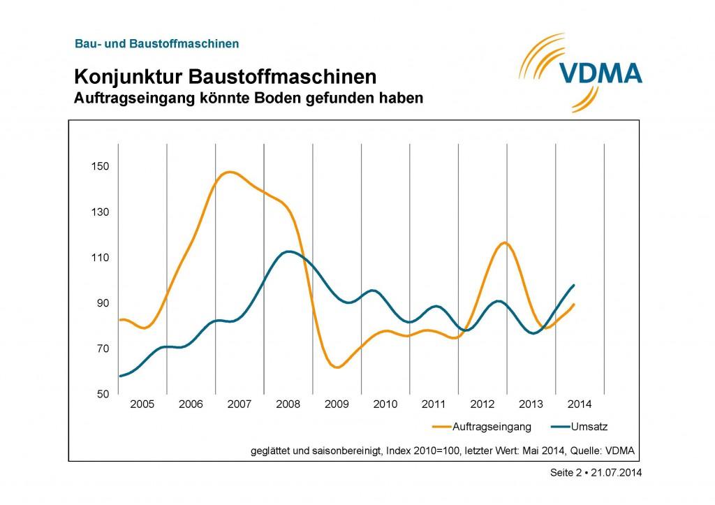 Auftragseingangs- und Umsatzentwicklung Bau-/Baustoffmaschinenindustrie (Charts: VDMA)