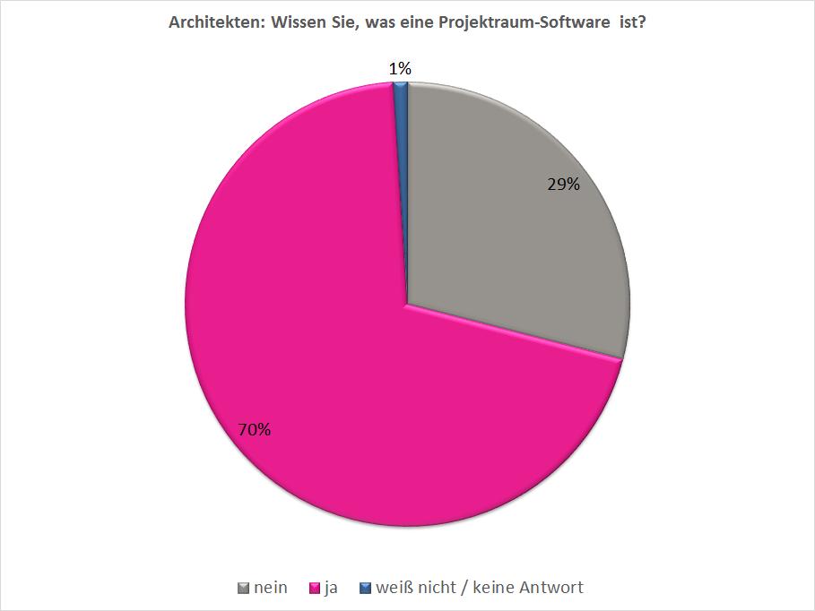 PMG - Umfrage - Architekten