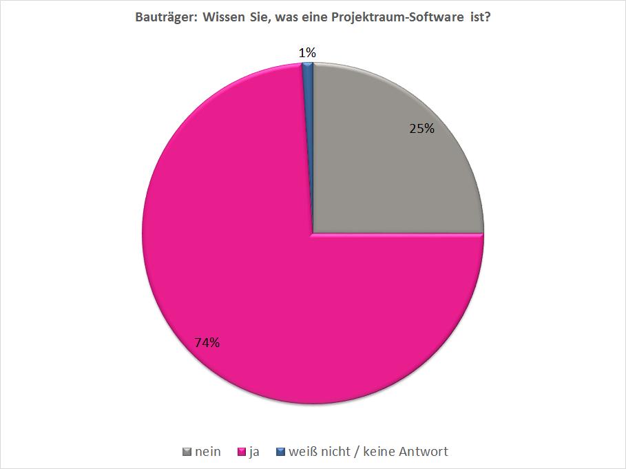 PMG - Umfrage - Bauträger