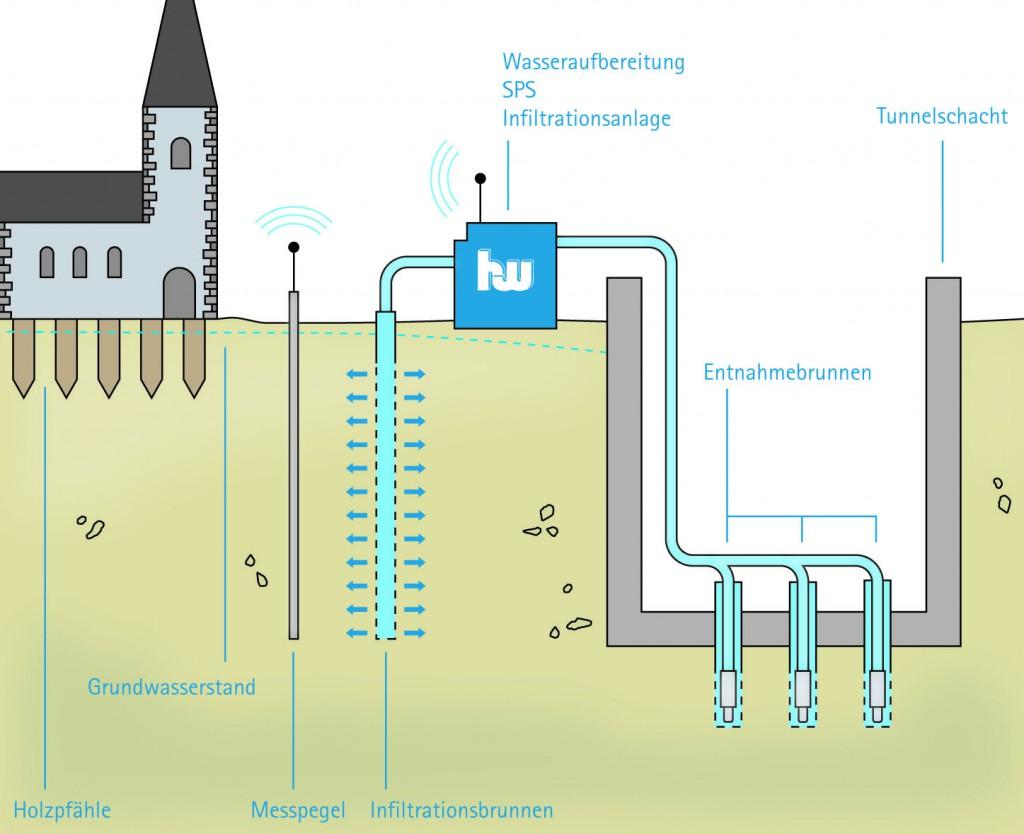 Das Grundwassermanagement-Konzept von Hölscher in einer Prinzipskizze