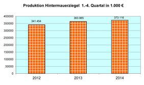 Hintermauerziegel im Wert von mehr als 373 Mio. Euro (ohne Ergänzungsprodukte) produzierte die Branche 2014. Grafik: Statistisches Bundesamt