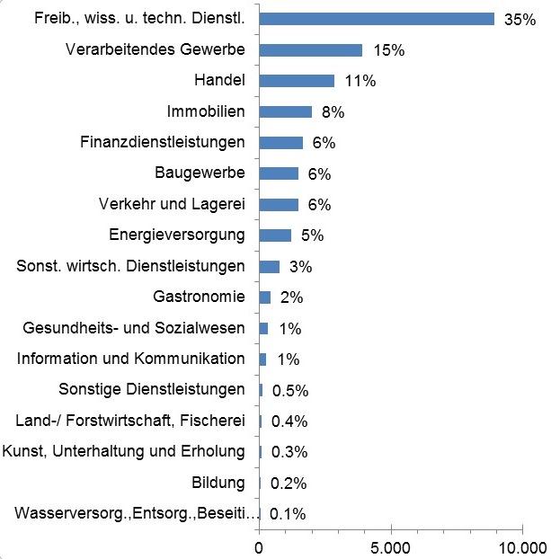 schaeden-nach-branchen-deutschland-anstieg